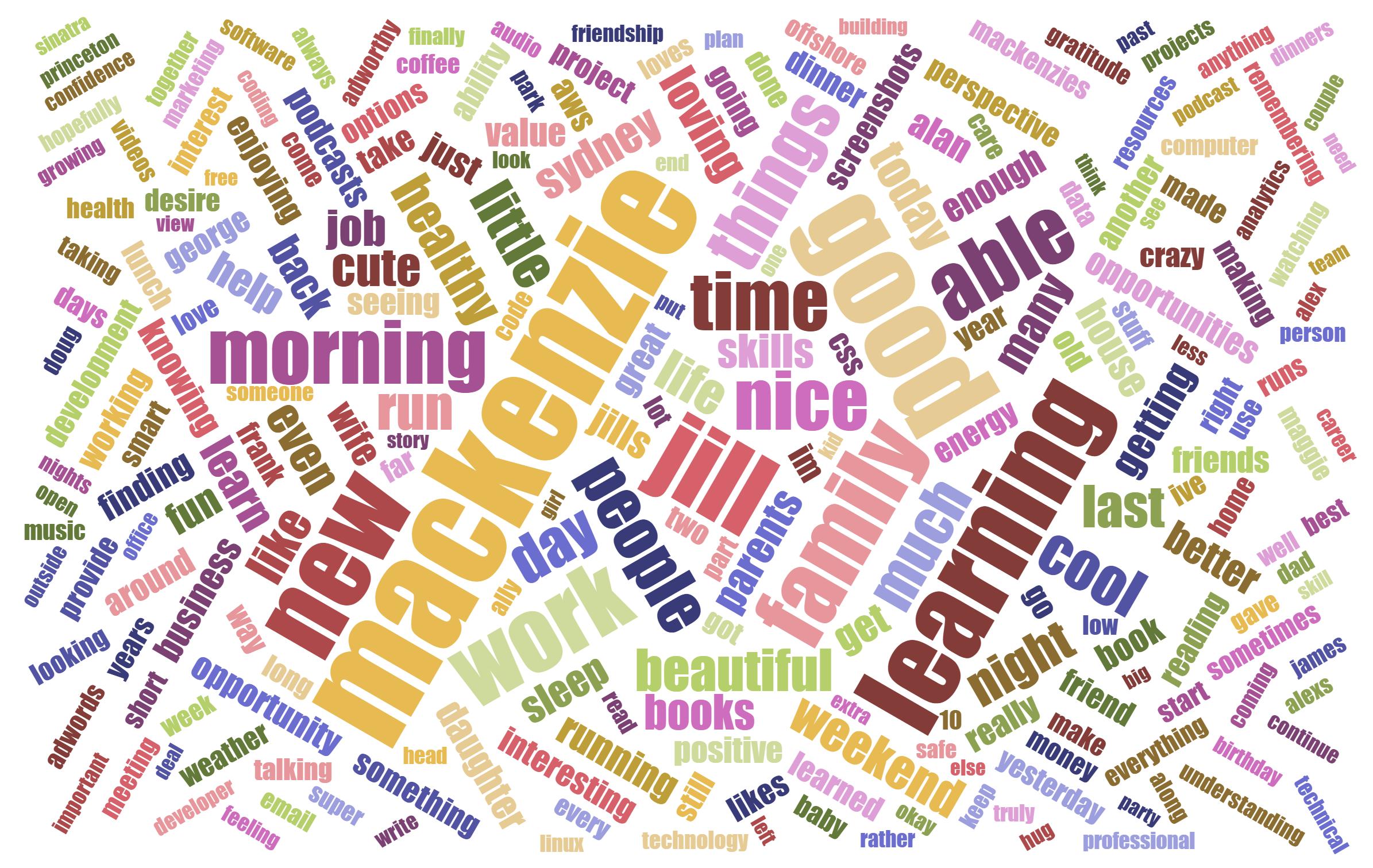 2015-gratitude-word-cloud
